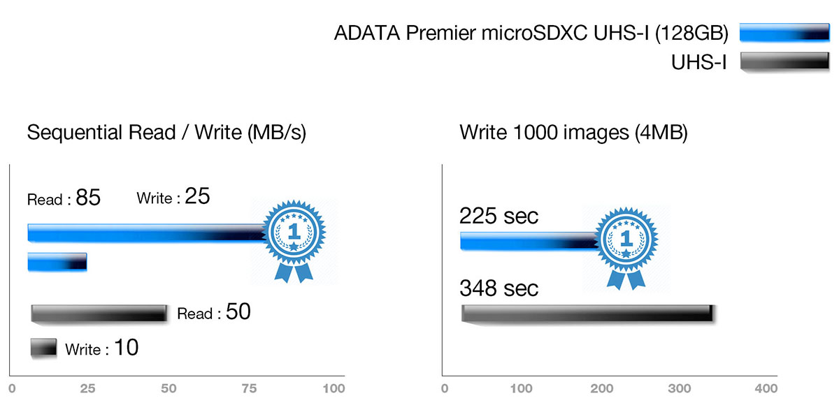 Rapid data transfer up to 100MB/s